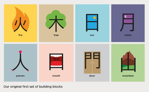 Cách học Hán tự hiệu quả